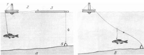 Способы установки кружка на якорь