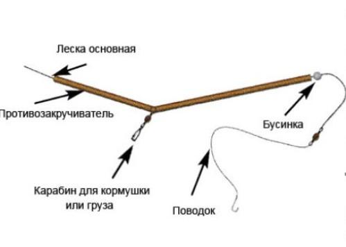 Оснастка фидера для ловли карпа, карася, леща. Инструкция для 90